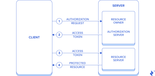 small resolution of authentication flow diagram