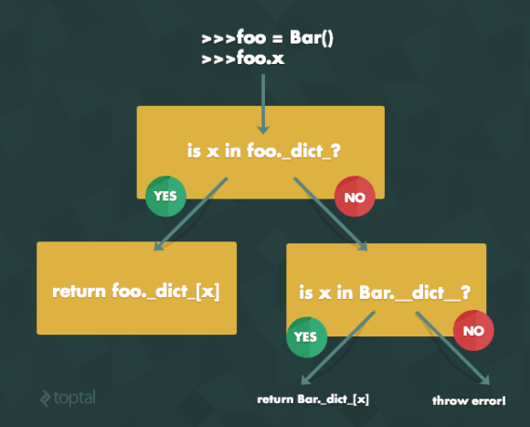 attribute lookup in visual form