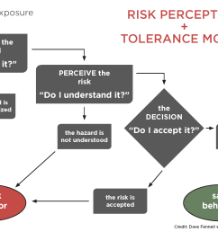 therefore they will be better able to make sound decisions on whether to accept the risk change the approach or reject the risks associated with the task  [ 2162 x 1440 Pixel ]