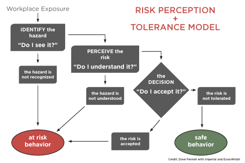 small resolution of therefore they will be better able to make sound decisions on whether to accept the risk change the approach or reject the risks associated with the task