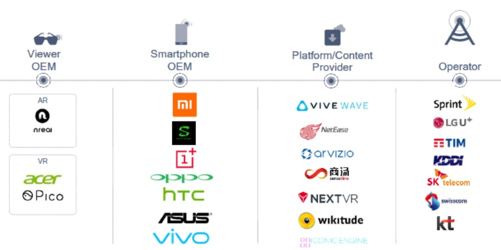qualcomm xr viewer 5g companies pico acer
