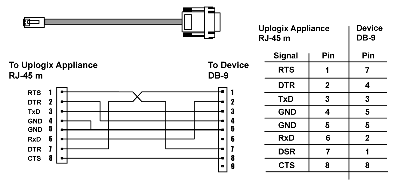 Rj45 Db9 Cisco Console Cable Wiring Diagram  Wiring Diagram
