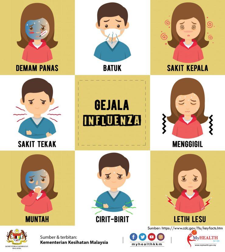 tanda terkena influenza