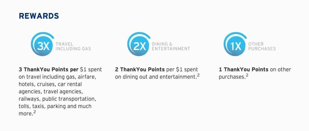 Citi Premier Bonus Categories