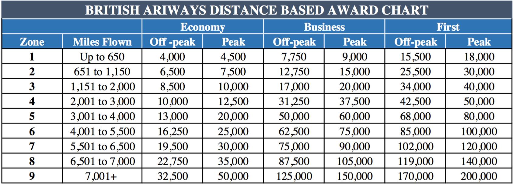 British Airways Distance-Based Award Chart