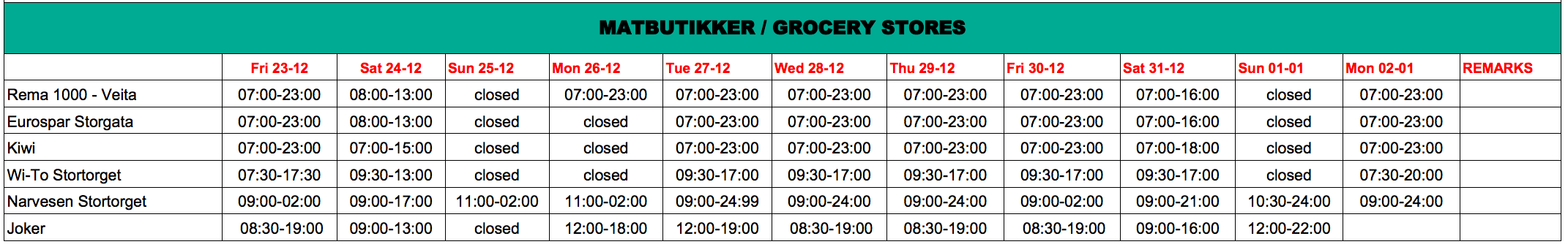 List of grocery stores open Christmas Tromso Norway