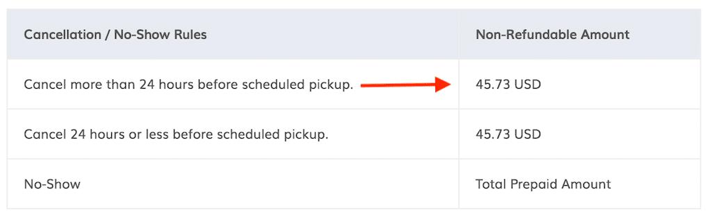 Breakdown of hertz cancellation fees