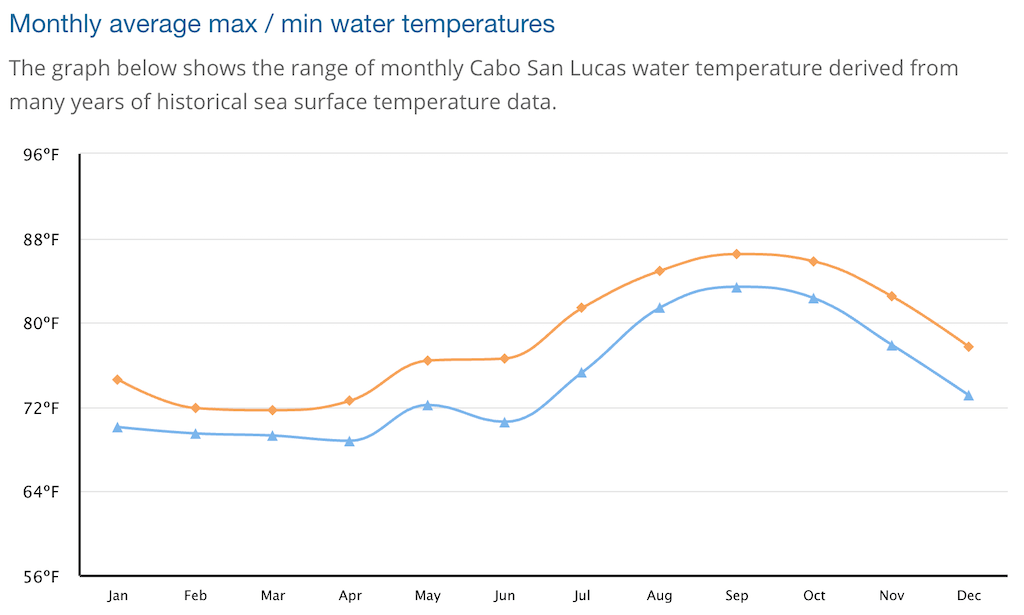 Water temperature graph