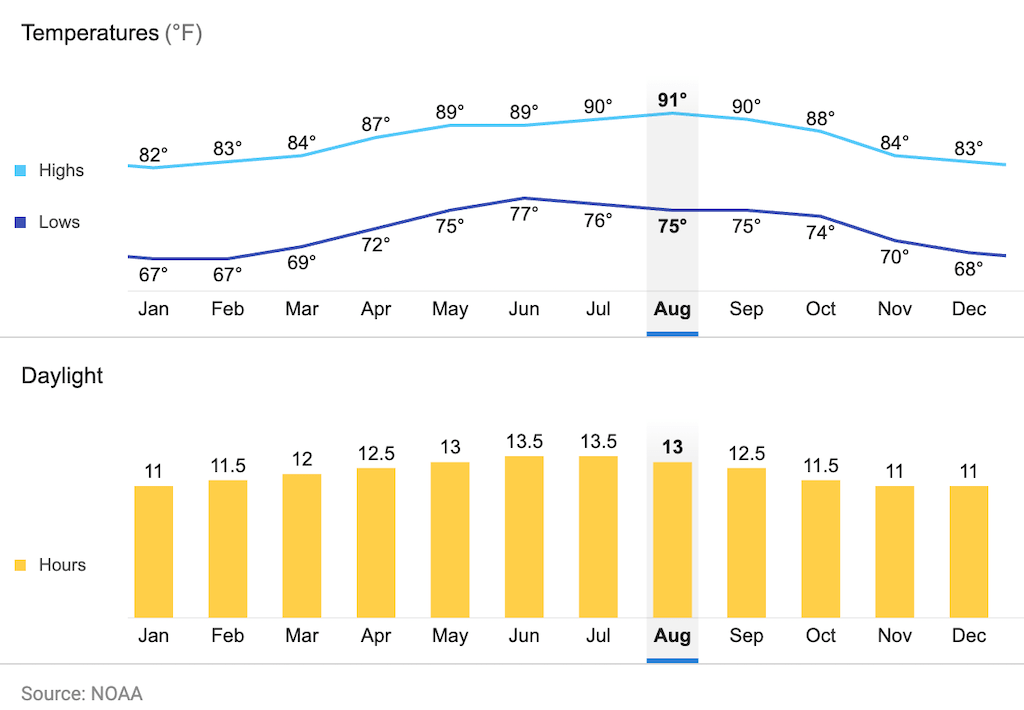 Temperature and daylight graph
