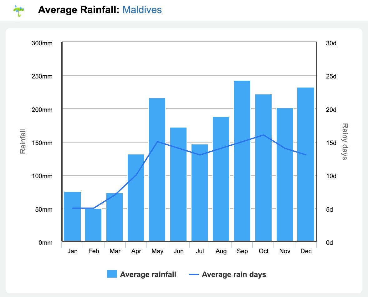 Rainfall graph for Maldives