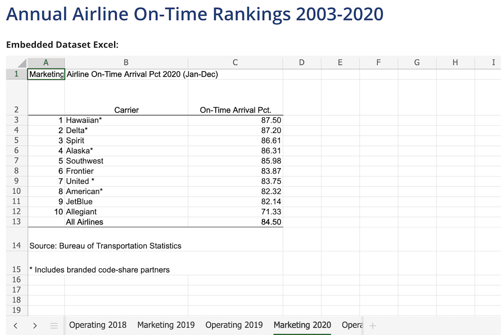 Airlines on-time statistics