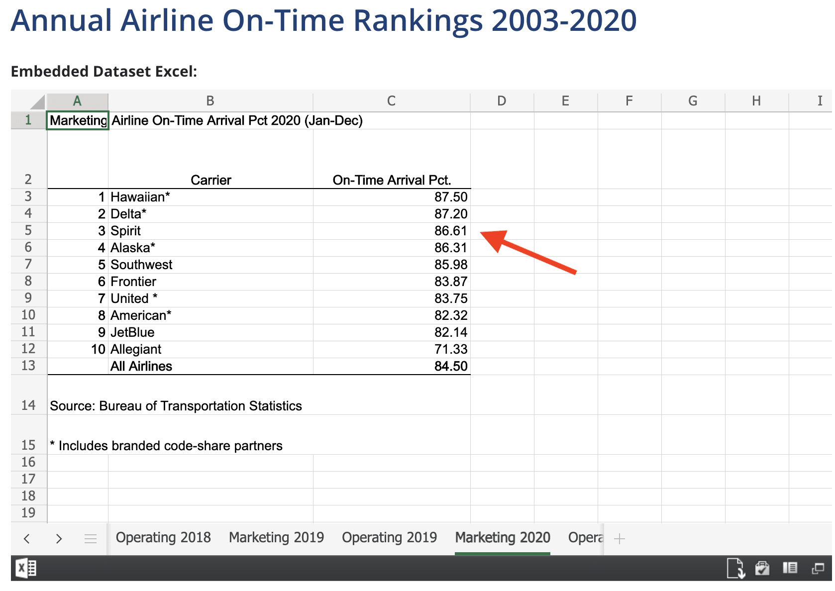 Airline on-time rankings for 2020