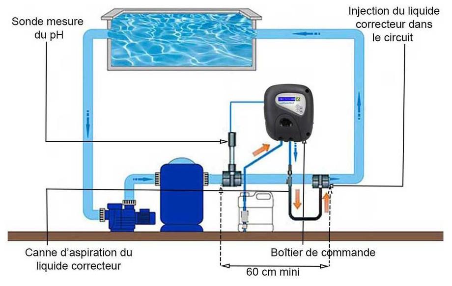 Rgulateur Zodiac pH Perfect automatisation pour Piscine  PiscineCenterNet