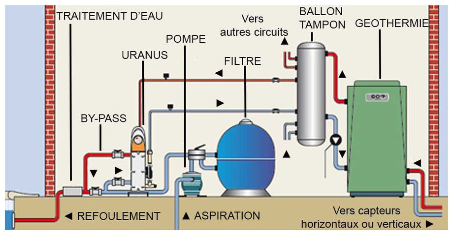 Uranus  changeur thermique piscine PSA Zodiac  Piscine