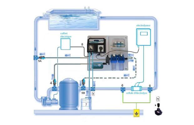 S traitement de l eau appareils de regulation perle pour for Changer piscine chlore pour sel
