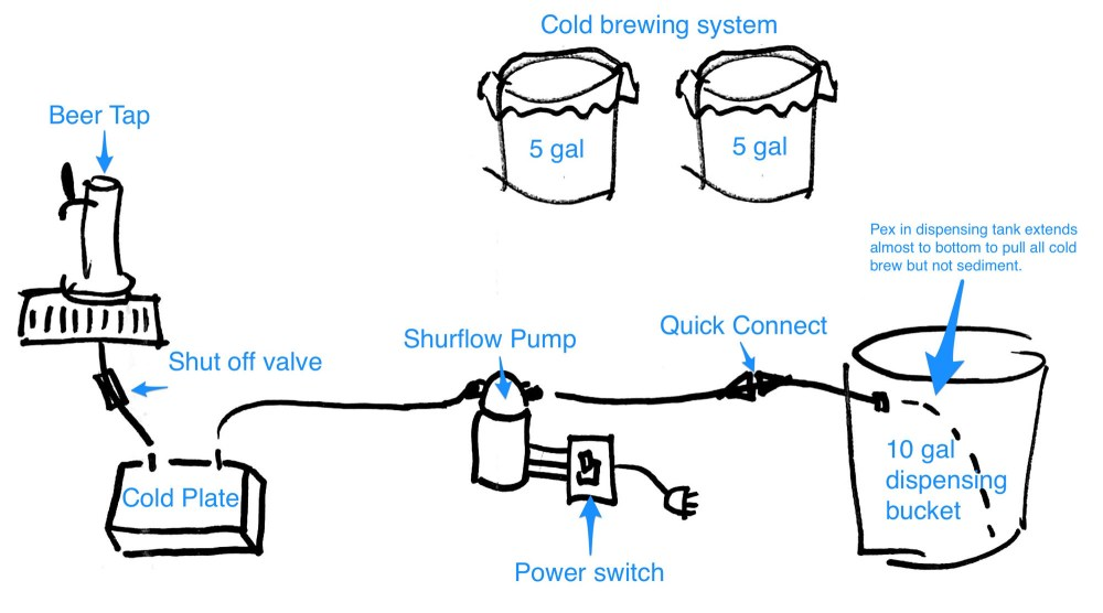 medium resolution of diagram to build a cold brew tap