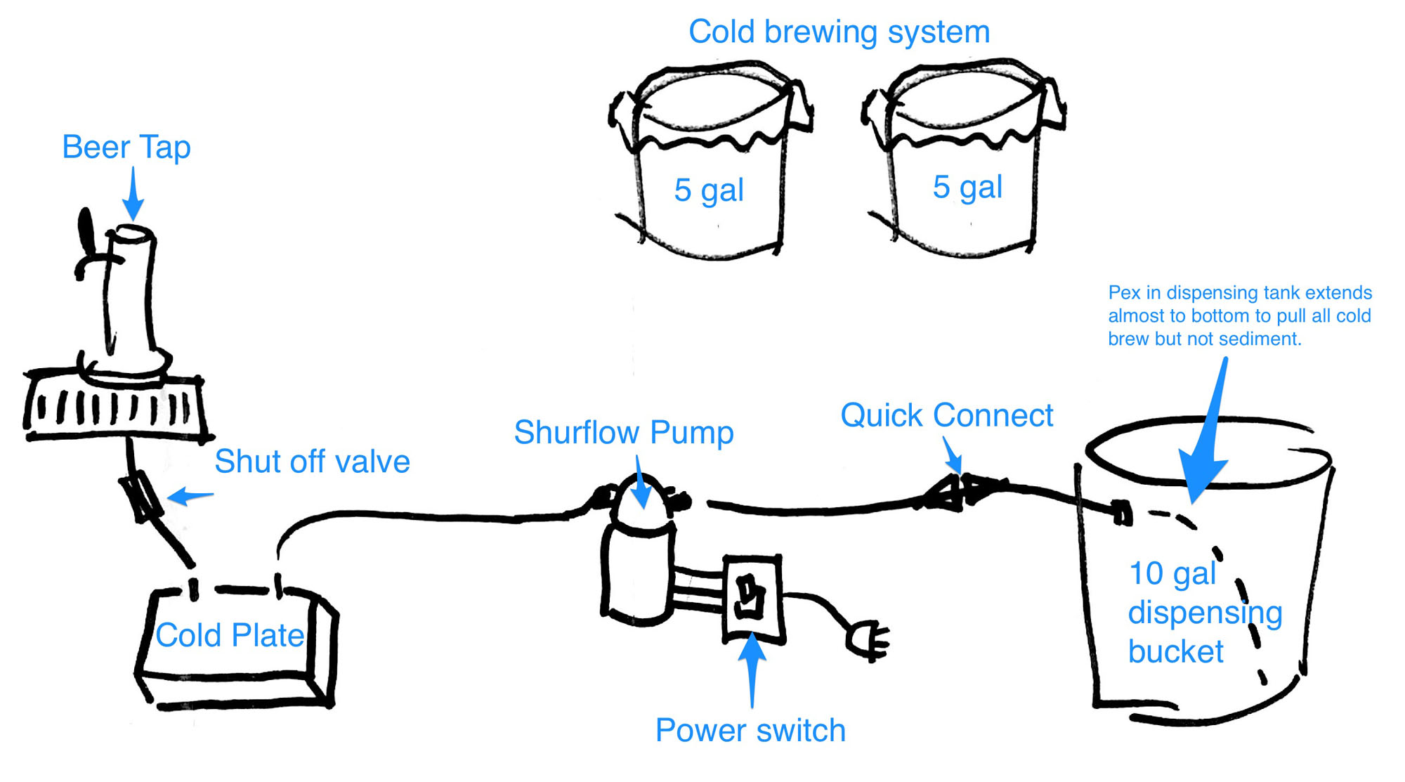hight resolution of diagram to build a cold brew tap