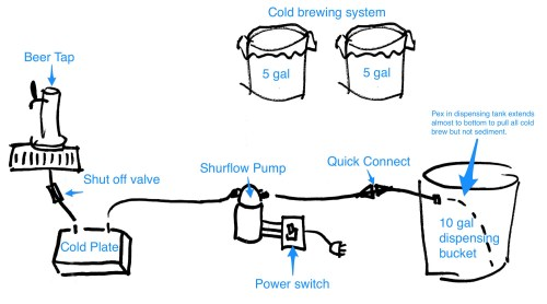 small resolution of diagram to build a cold brew tap