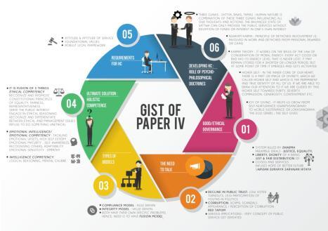 GS-4 Ethics Mind Map PDF