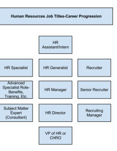 Human resources job titles diagram also the ultimate guide upstarthr rh