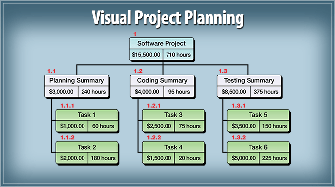 WBS project with chart