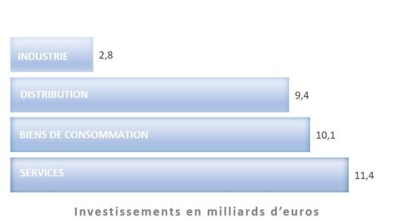 « Up To Flux marché de la communication investissement par secteur 2017 BUMP 2018 (Baromètre unifié du marché publicitaire) – France Pub, IREP, Kantar Média »