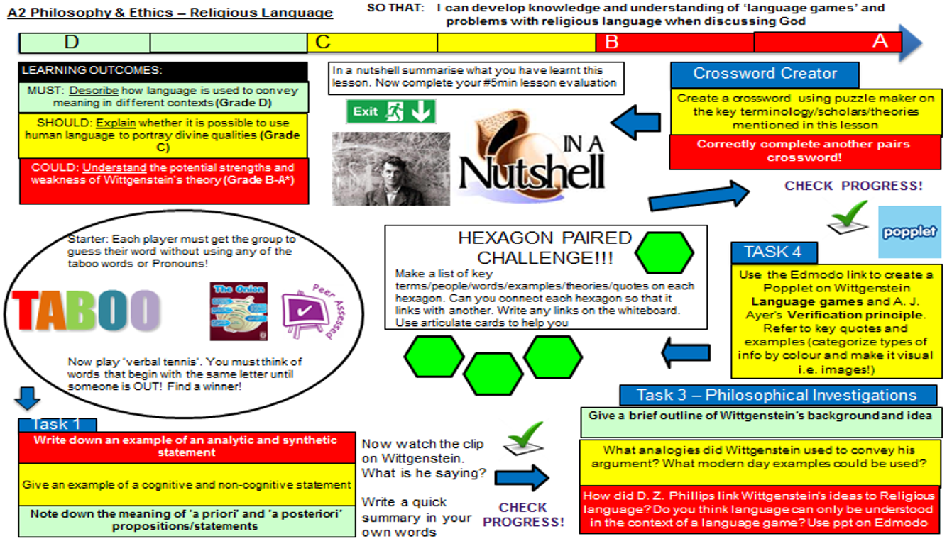 Differentiation Ideas And Resources On It And For It