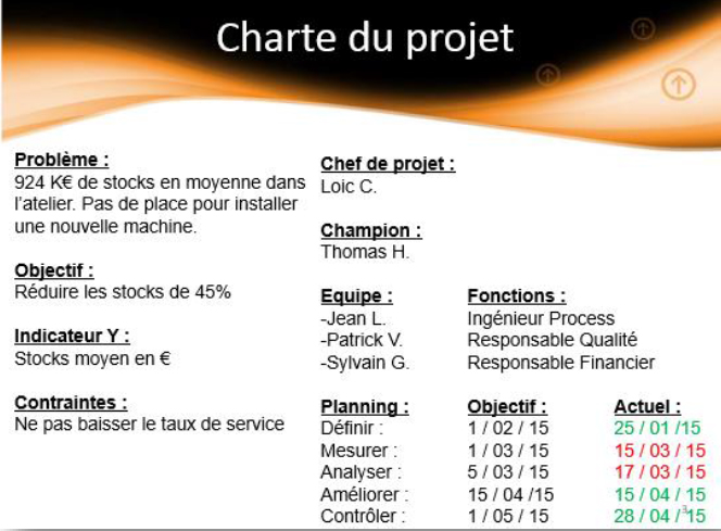 exemple-charte-projet-six-sigma