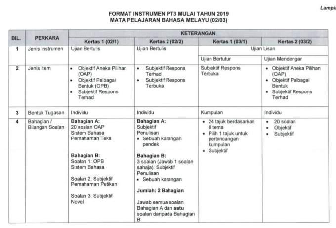 Format Pentaksiran Tingkatan 3 (PT3) 2019 Baharu