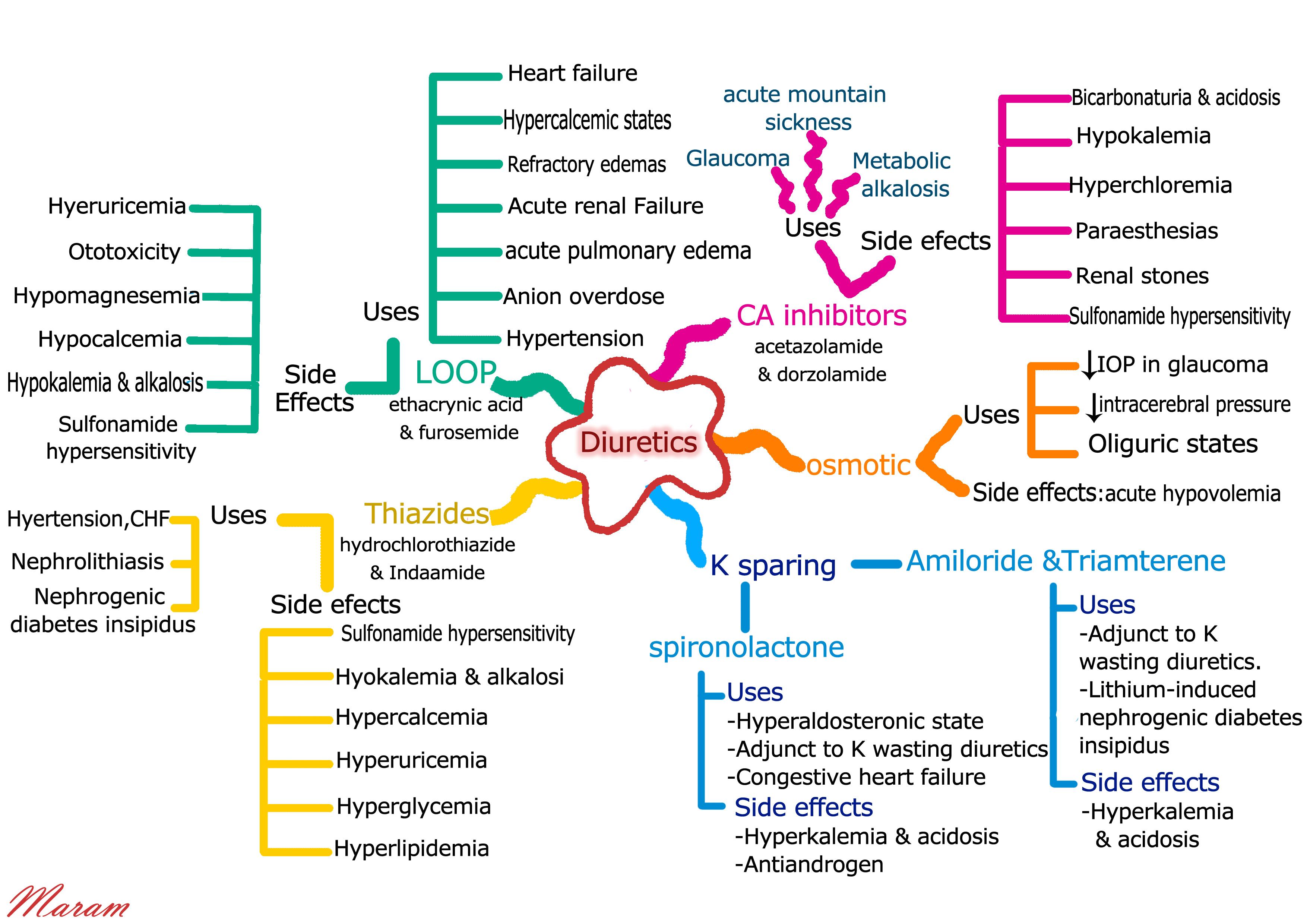 Diuretics Mind Map