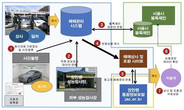 서울시 중고차 블록체인