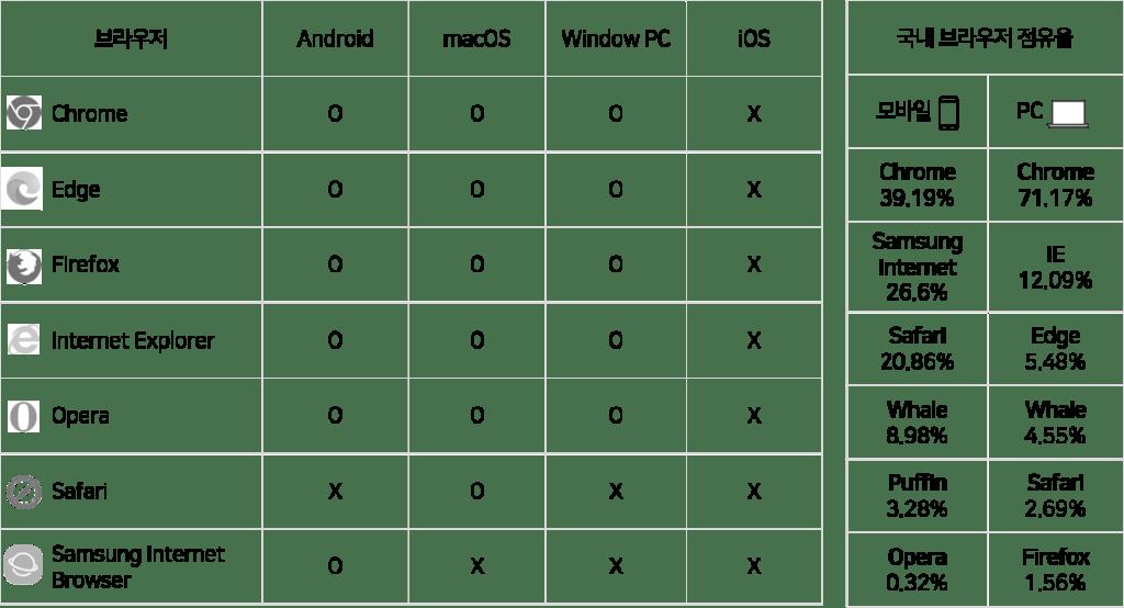 대한민국 브라우저 점유율 PC, 모바일