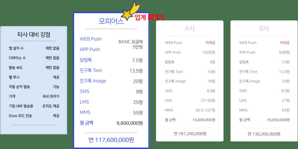 모피어스 클라우드 vs 타사 가격 비교