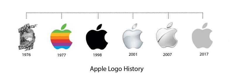 애플 로고 변천사