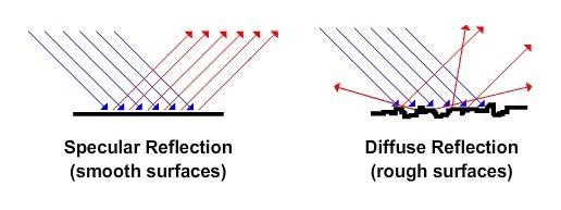 Optical Hazing