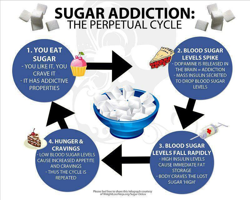 Why We Believe Sugar Is Evil