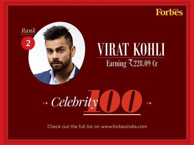 Virat Kohli at No. 2 in Forbes India Celebrity 100 2018 List