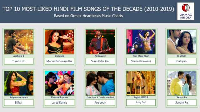 Bhushan Kumar's T-Series' produced 10 songs feature as the most-liked Hindi film songs of the decade