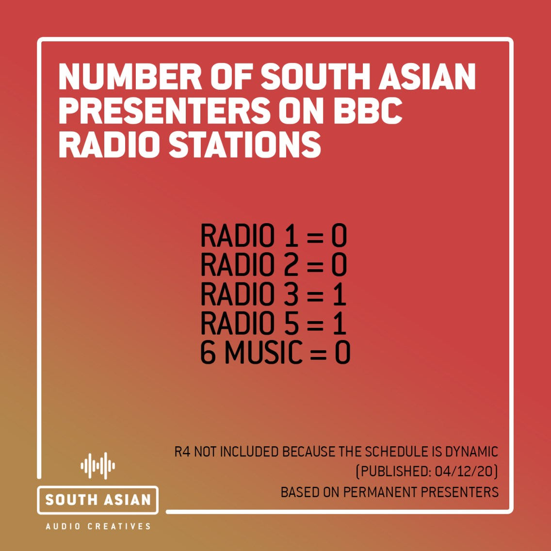 SAAC - BBC