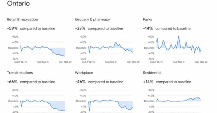 Google's Mobility COVID-19 Data Reports