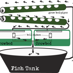 Swimming Pool Water Flow Diagram Vdo Volt Gauge Wiring Aquaponic Diagram, Aquaponic, Free Engine Image For User Manual Download