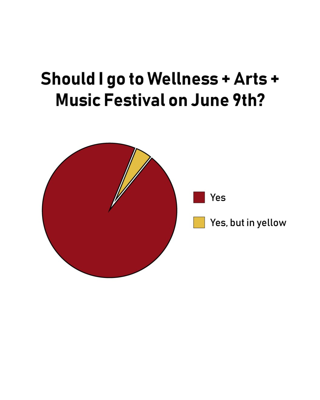 Yes-and-Yes-Pie-Chart