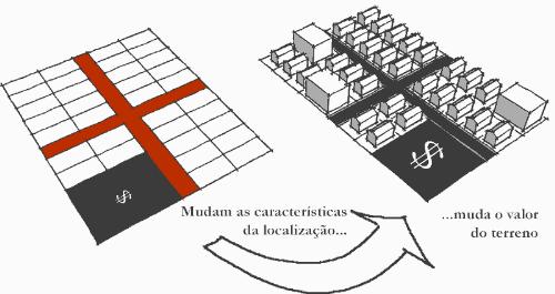 Esquema básico de funcionamento da especulação imobiliária. Elaboração: Renato Saboya.