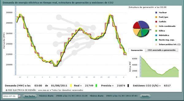 Curva de demanda de electricidad. Fuente: Red Eléctrica Española