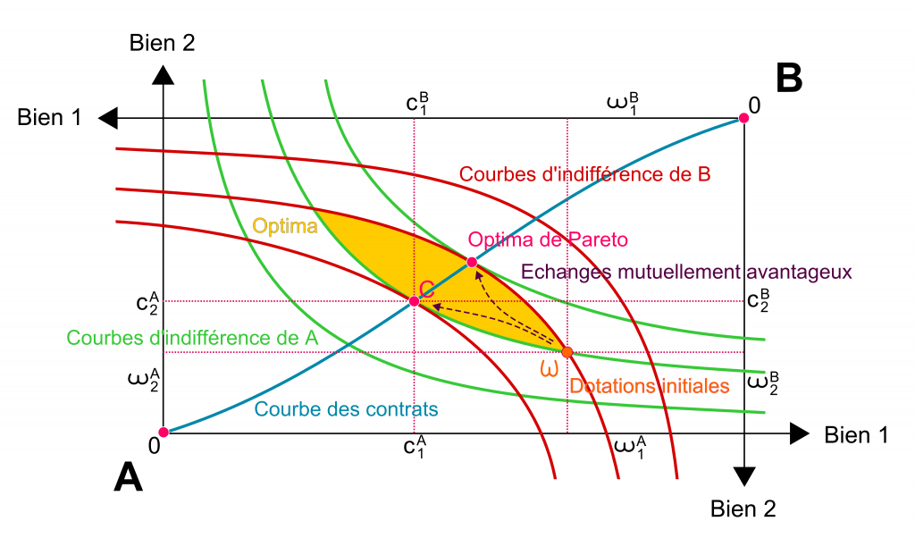 Representación gráfica del Óptimo de Pareto. Fuente: Wikipedia