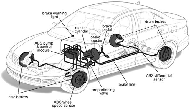 Crucial things in a Car but often Overlooked (Braking