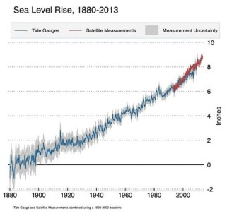 From the IPCC's 2013 Report (see link in text)