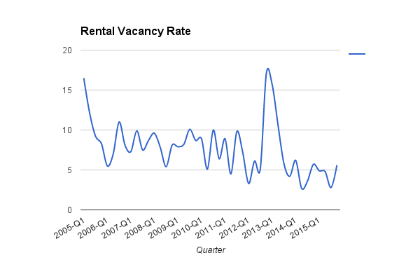 Eyes on Milwaukee: Apartment Vacancies Hit 10-Year Low