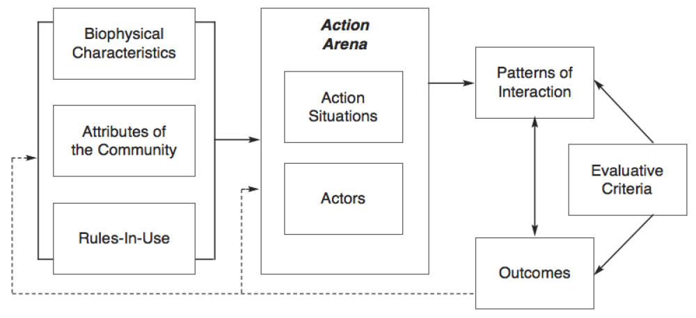 medium resolution of lecture organizing your research urban resilience action iad framework diagram