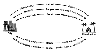 Urban.Rural Economic, Agricultural and Migration